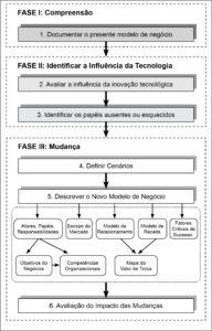 Modelo de negócio e cenários  - Fonte: Pateli e Giaglis (2005, p. 171)