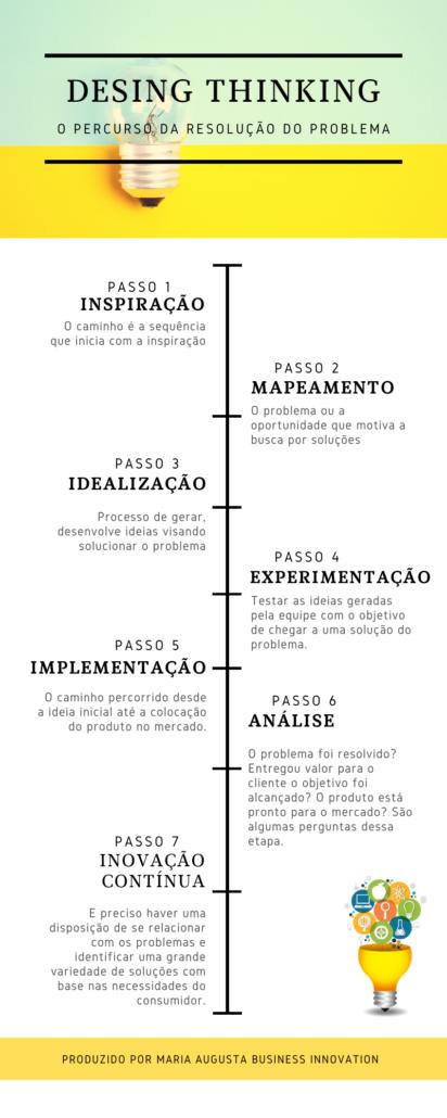 Infográfico Desing Thinking